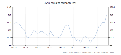 japan-consumer-price-index-cpi
