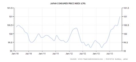 japan-consumer-price-index-cpi