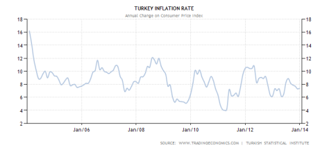 turkey-inflation-cpi