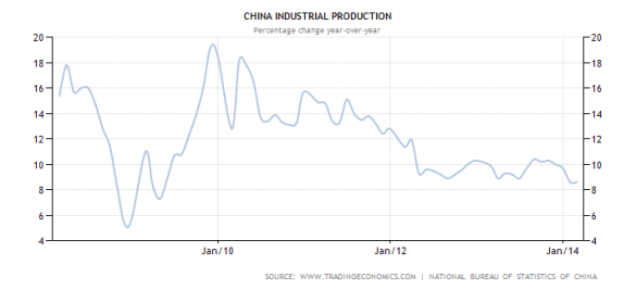 china-industrial-production