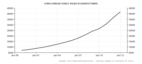 china-wages-in-manufacturing