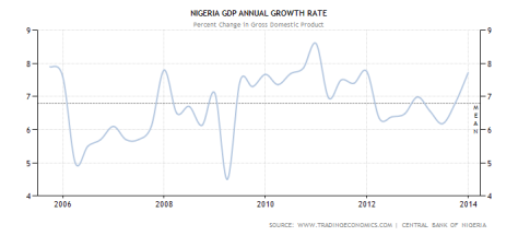 nigeria gdp chart