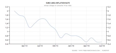 euro-area-inflation-cpi (2)
