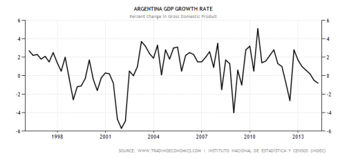 argentina-gdp-growth