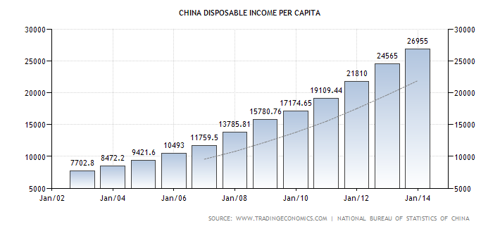 china-disposable-personal-income (1)